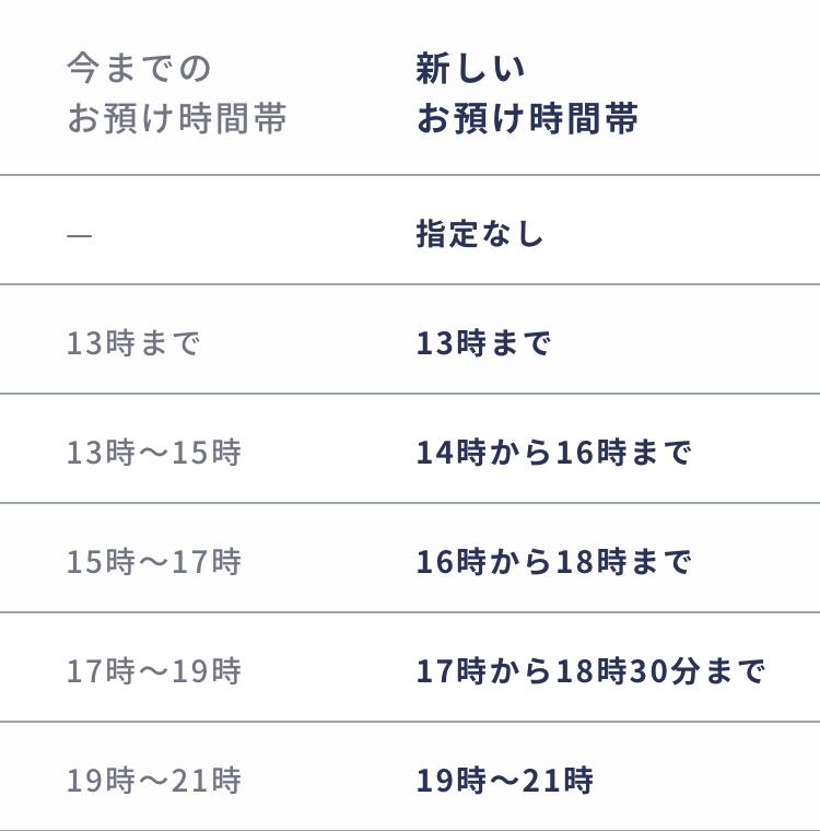 ・13時まで→13時まで ・13時~15時→14時~16時 ・15時~17時→16時~18時 ・17時~19時→17時~18時30分 ・19時~21時→19時~21時